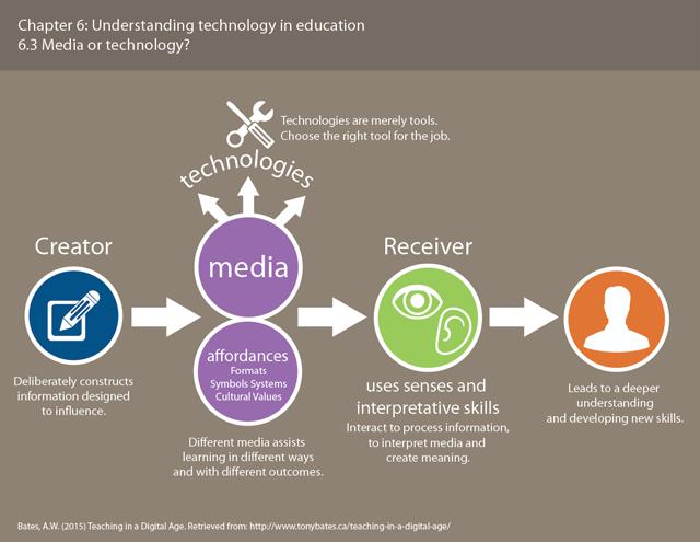 A chart describing Bate's view of media.
