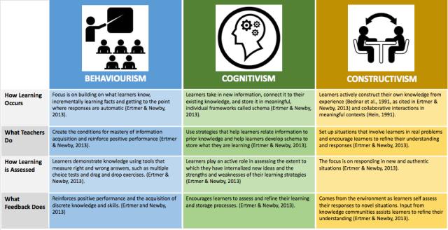 behaviourism_cognitivism_constructivism