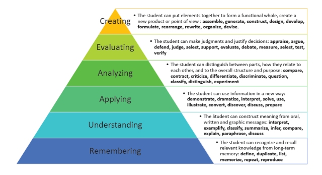 Revised Bloom's Taxonomy chart
