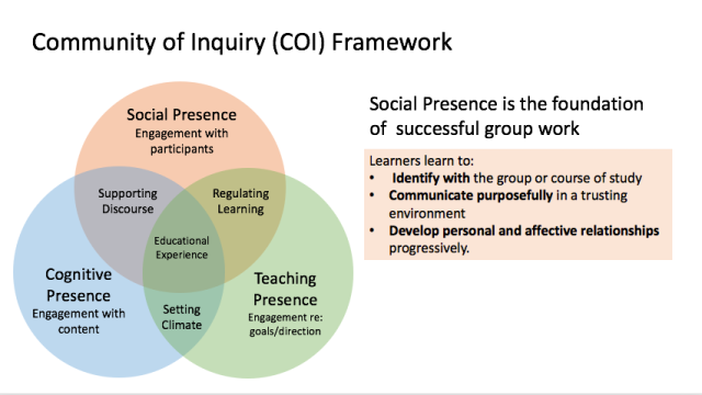Community of Inquiry COI.png
