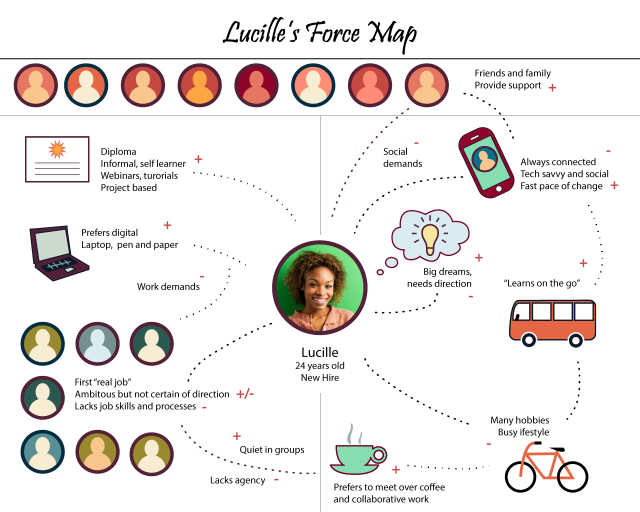 Force-Map-Lucille